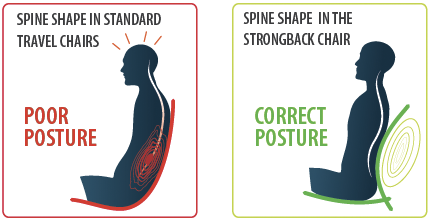 Strongback posture diagram