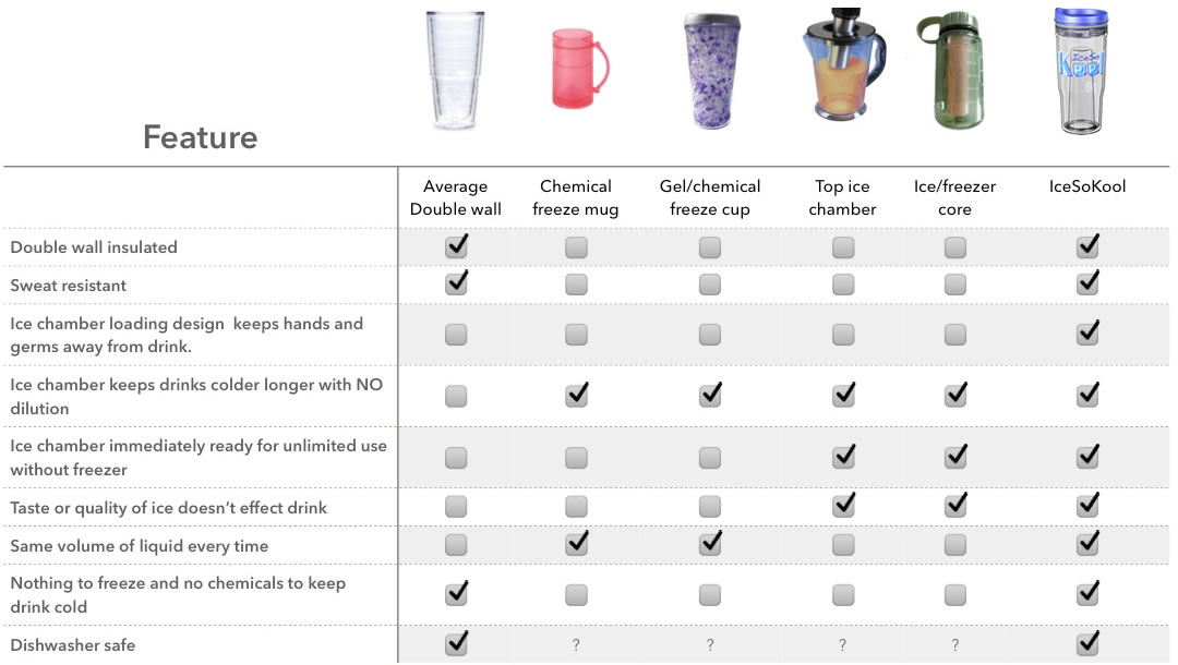 IceSoKool Cup comparison