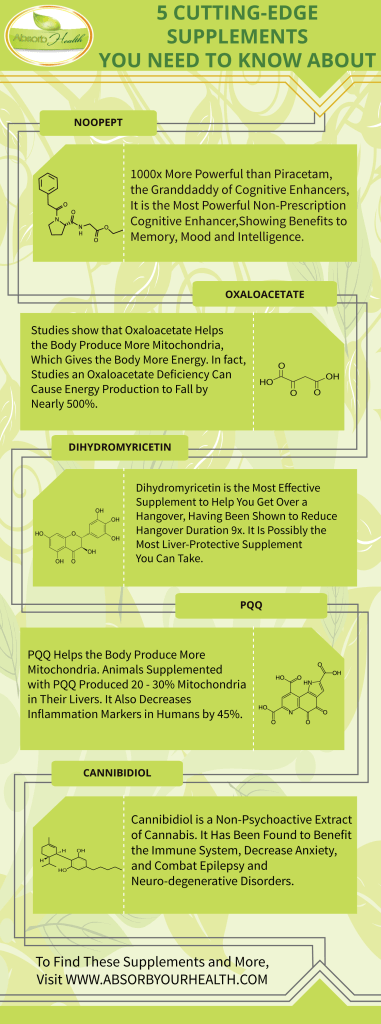 Supplements Inforgraphic